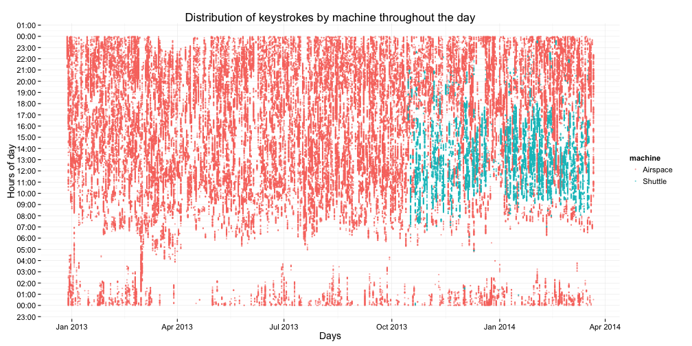 plot of when during the day I am typing, over time (I am especially proud of this one)